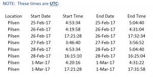 Rozpis přeletů satelitu Iridium NEXT SV106 na další týden.
